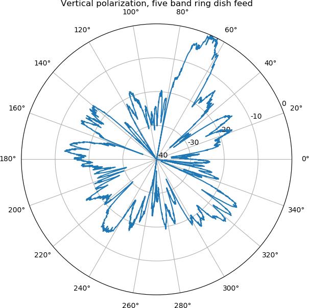 1-10 GHz project – Akademisk Radioklubb