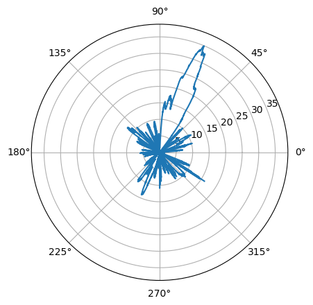 Using GNU Radio and Hamlib to calculate antenna diagrams – Akademisk