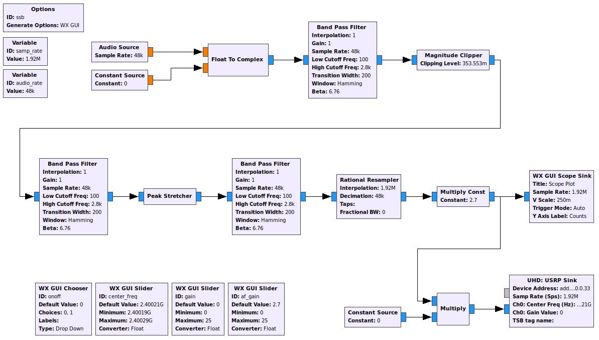 GNU Radio flowgraph based on gr-cessb example for QO-100 SSB uplink.